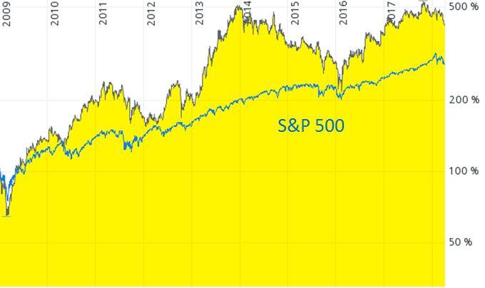 Chart Softbank Aktie
