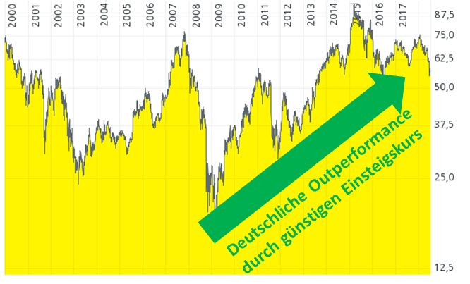 Zyklische Aktien Warum Ich Aktuell Kaum Noch Zykliker Kaufe