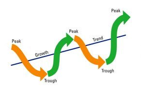 Zyklische Aktien