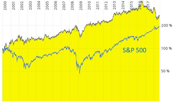 Chart General Mills