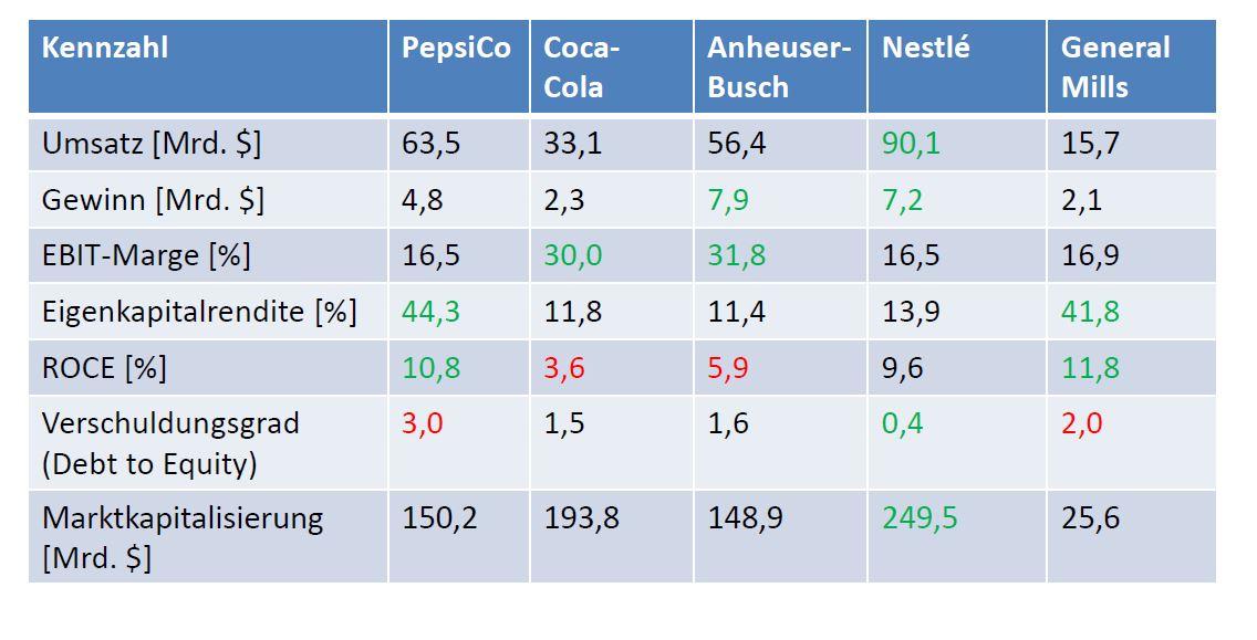 PepsiCo Peer Group
