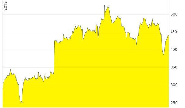 Chart CMG