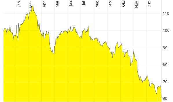 Chart SWKS