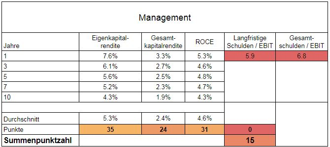 Management HeidelbergCement